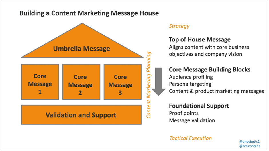 A graph about building a content marketing messaging house