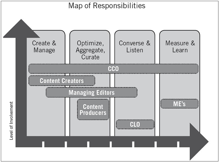 A graph detailing the map of content marketing responsibilities
