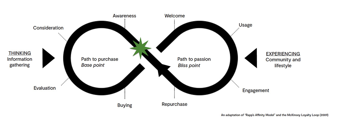 A graph demonstrating the customer decision making process