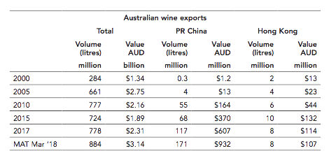 Table on Australian wine exports by James Halliday